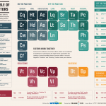 The Periodic Table Of SEO Ranking Factors [from SearchEngineLand.com]
