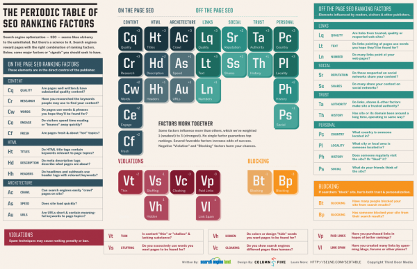 SearchEngineLand-Periodic-Table-of-SEO